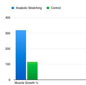 anabolic stretching reviews
